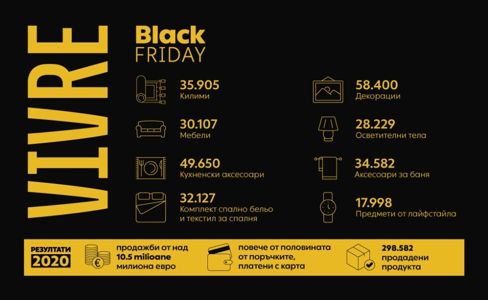 Vivre с продажби за над 10.5 млн. евро от изминалия Black Friday
